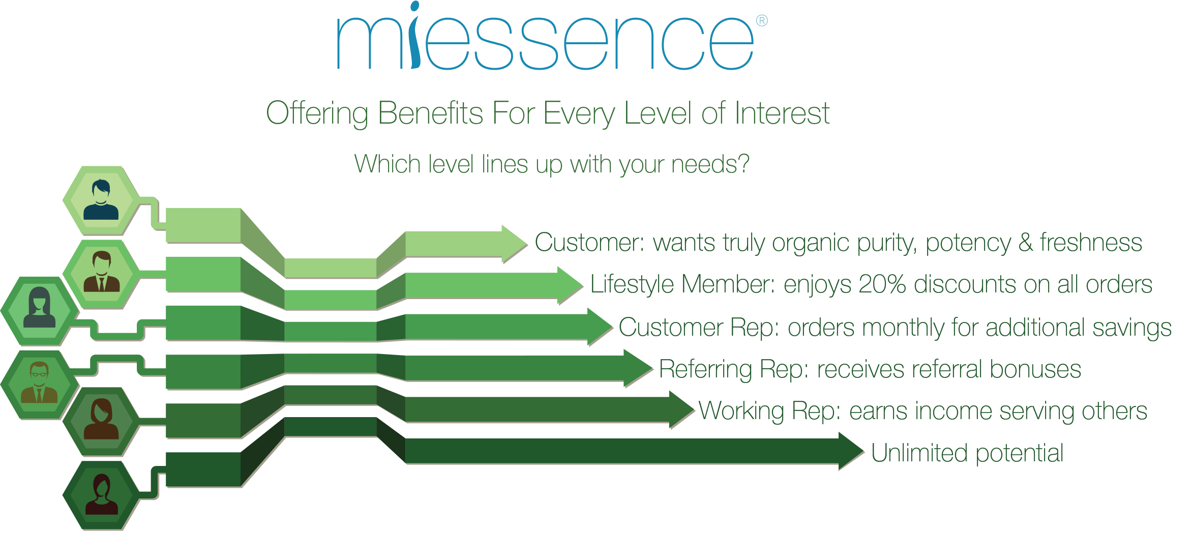 Organic Glow.com Miessence Levels of Benefits